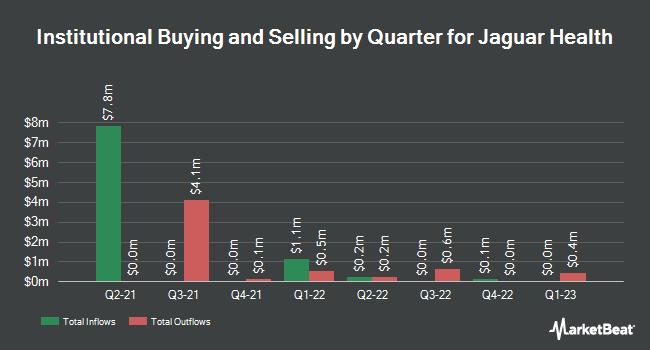 Insider Trading History for Jaguar Health (NASDAQ:JAGX)