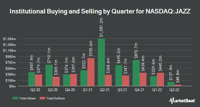 Institutional Ownership by Quarter for Jazz Pharmaceuticals (NASDAQ:JAZZ)