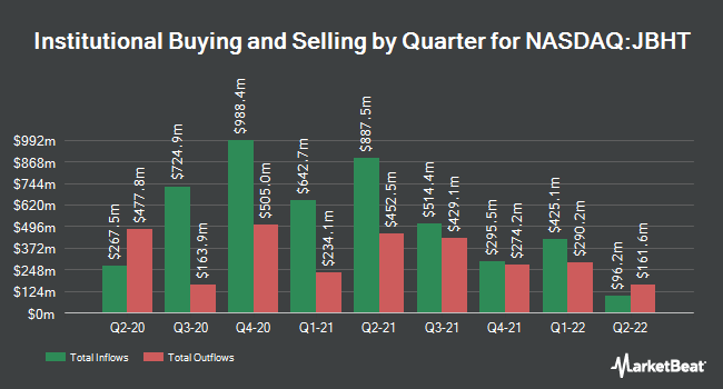 Institutional Ownership by Quarter for J B Hunt Transport Services (NASDAQ:JBHT)