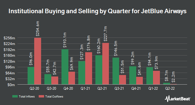 Institutional Ownership by Quarter for JetBlue Airways Corporation (NASDAQ:JBLU)