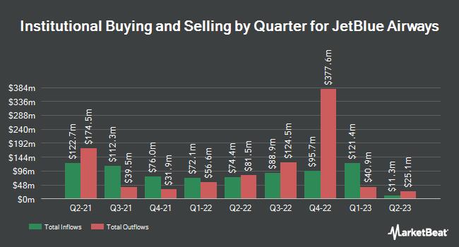 Institutional Ownership by Quarter for JetBlue Airways (NASDAQ:JBLU)