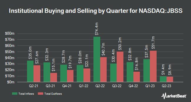 Institutional Ownership by Quarter for John B. Sanfilippo & Son (NASDAQ:JBSS)