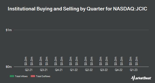 Institutional Ownership by Quarter for Jack Creek Investment (NASDAQ:JCIC)