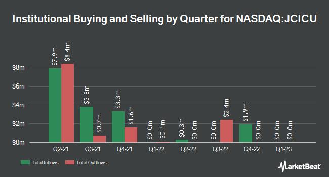 Institutional Ownership by Quarter for Jack Creek Investment (NASDAQ:JCICU)