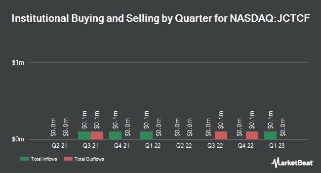 Institutional Ownership by Quarter for Jewett-Cameron Trading Company Ltd (NASDAQ:JCTCF)