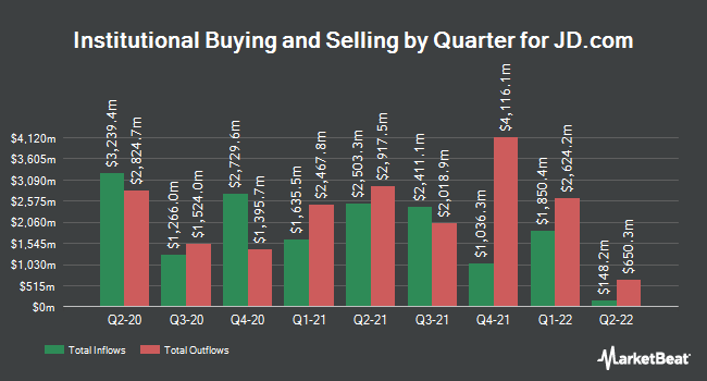 Institutional Ownership by Quarter for JD.Com (NASDAQ:JD)
