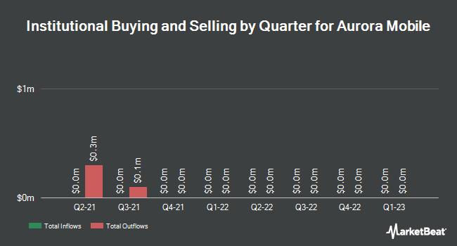 Institutional Ownership by Quarter for Aurora Mobile (NASDAQ:JG)