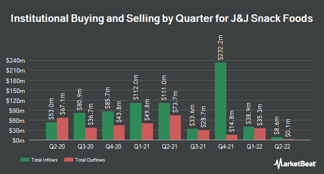 Institutional Ownership by Quarter for J & J Snack Foods Corp. (NASDAQ:JJSF)