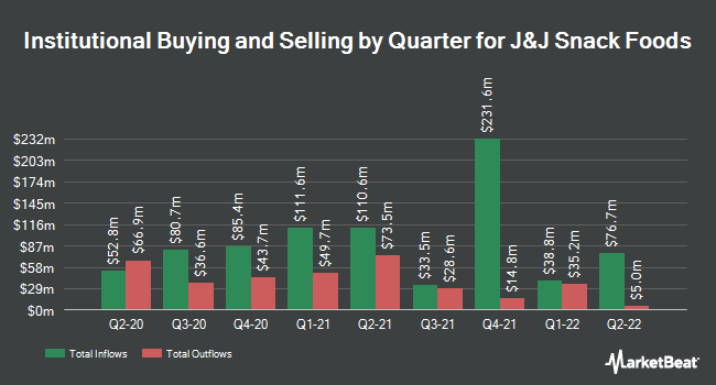 Institutional Ownership by Quarter for J & J Snack Foods (NASDAQ:JJSF)