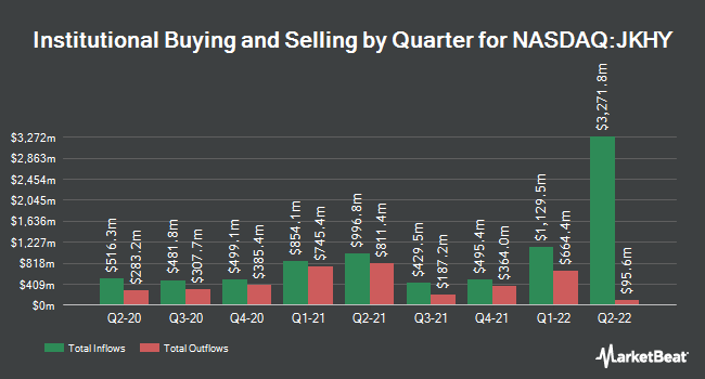 Institutional Ownership by Quarter for Jack Henry & Associates (NASDAQ:JKHY)