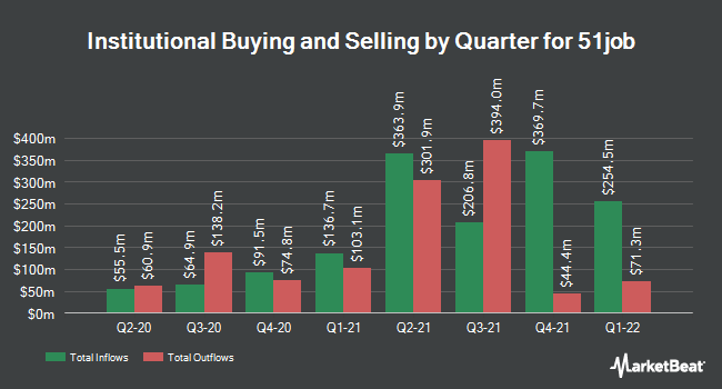 Institutional Ownership by Quarter for 51job (NASDAQ:JOBS)