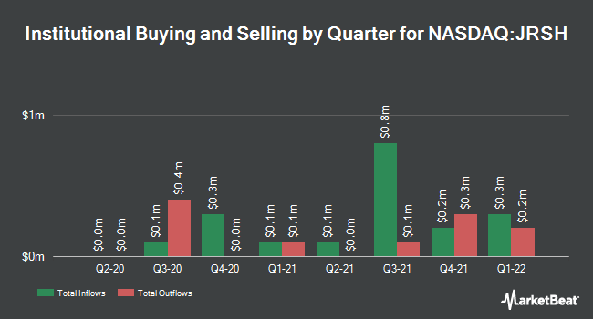 Institutional Ownership by Quarter for Jerash Holdings (US) (NASDAQ:JRSH)
