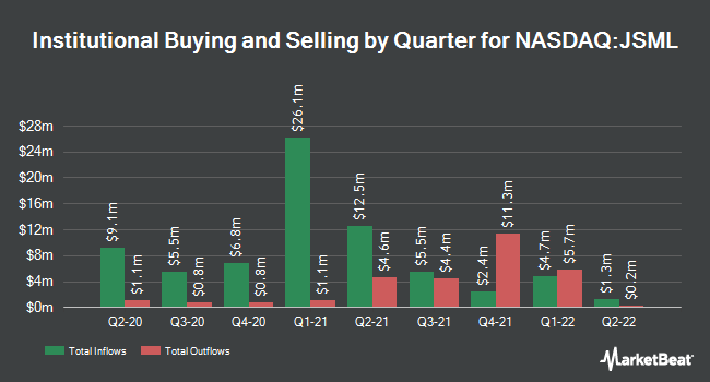Institutional Ownership by Quarter for Janus Small Cap Growth Alpha ETF (NASDAQ:JSML)