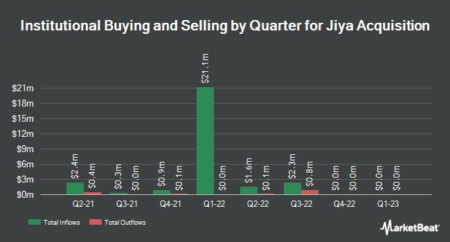 Institutional Ownership by Quarter for Jiya Acquisition (NASDAQ:JYAC)