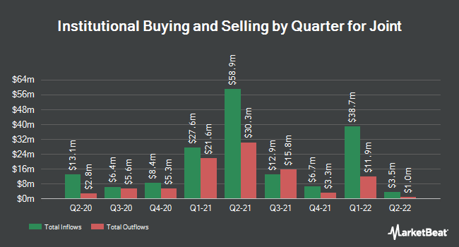Institutional Ownership by Quarter for Joint (NASDAQ:JYNT)