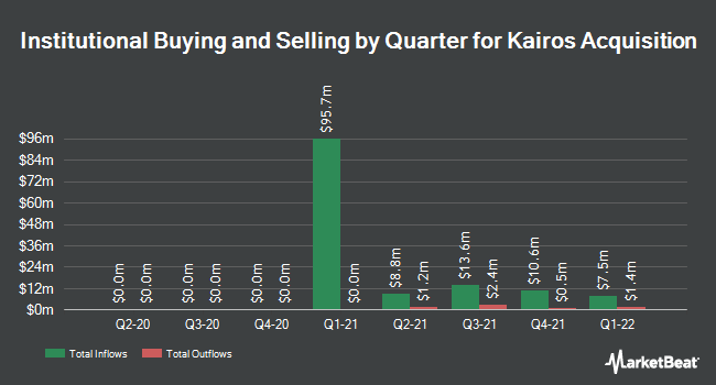 Institutional Ownership by Quarter for Kairos Acquisition (NASDAQ:KAIR)