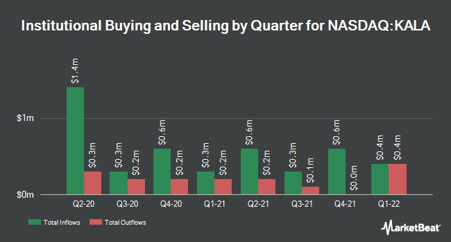 Institutional Ownership by Quarter for Kala Pharmaceuticals (NASDAQ:KALA)