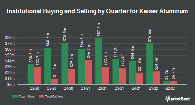 Institutional Ownership by Quarter for Kaiser Aluminum Corporation (NASDAQ:KALU)