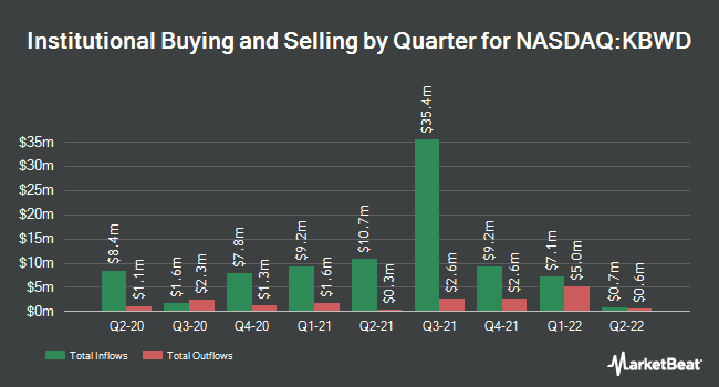 Institutional Ownership by Quarter for Invesco KBW High Dividend Yield Financial ETF (NASDAQ:KBWD)