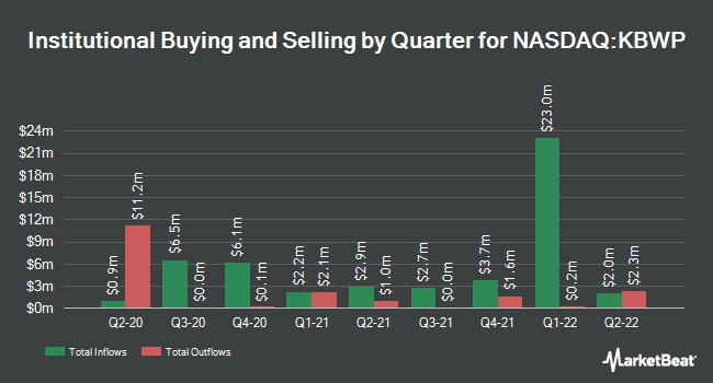 Institutional Ownership by Quarter for Invesco KBW Property & Casualty Insurance ETF (NASDAQ:KBWP)