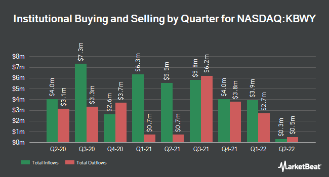 Institutional Ownership by Quarter for Invesco KBW Premium Yield Equity REIT ETF (NASDAQ:KBWY)