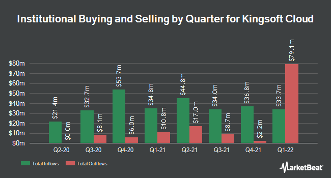Institutional Ownership by Quarter for Kingsoft Cloud (NASDAQ:KC)