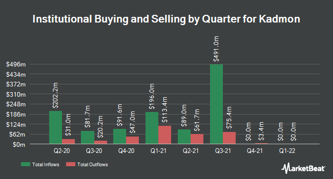 Institutional Ownership by Quarter for Kadmon Holdings (NASDAQ:KDMN)