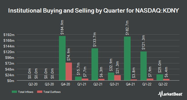 Institutional Ownership by Quarter for Chinook Therapeutics (NASDAQ:KDNY)