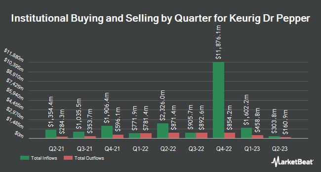 Institutional Ownership by Quarter for Keurig Dr Pepper (NASDAQ:KDP)