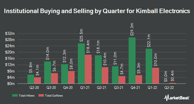 Institutional Ownership by Quarter for Kimball Electronics (NASDAQ:KE)