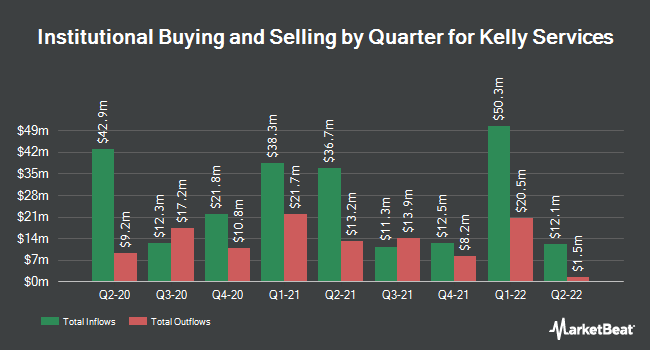 Institutional Ownership by Quarter for Kelly Services (NASDAQ:KELYA)