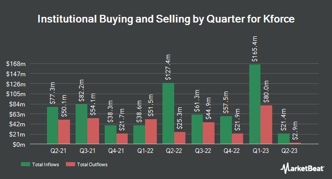Insider Trading History for Kforce (NASDAQ:KFRC)