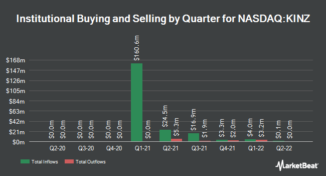 Institutional Ownership by Quarter for KINS Technology Group (NASDAQ:KINZ)
