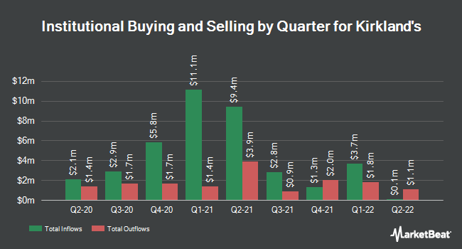 Institutional Ownership by Quarter for Kirkland`s (NASDAQ:KIRK)