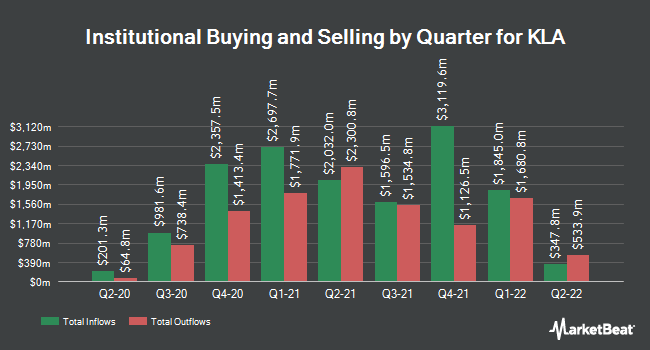 Institutional Ownership by Quarter for KLA (NASDAQ:KLAC)