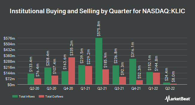Institutional Ownership by Quarter for Kulicke and Soffa Industries (NASDAQ:KLIC)