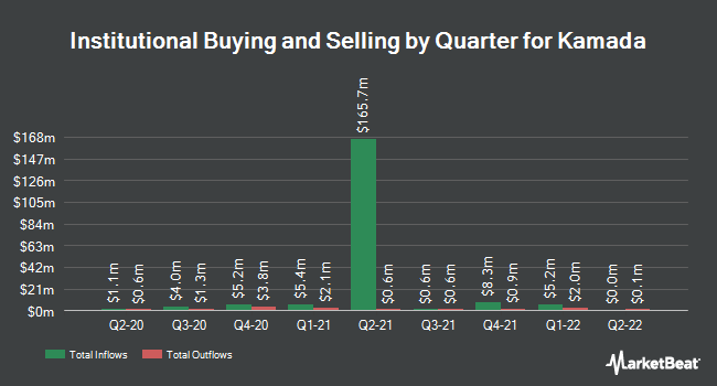 Institutional Ownership by Quarter for Kamada Ltd (NASDAQ:KMDA)