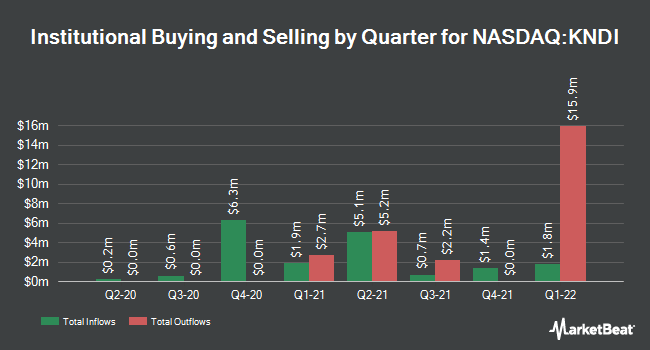 Institutional Ownership by Quarter for Kandi Technologies Group (NASDAQ:KNDI)