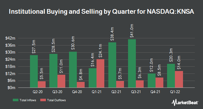 Institutional Ownership by Quarter for Kiniksa Pharmaceuticals (NASDAQ:KNSA)
