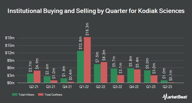 Institutional Ownership by Quarter for Kodiak Sciences (NASDAQ:KOD)