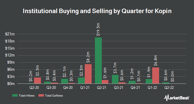 Institutional Ownership by Quarter for Kopin Corporation (NASDAQ:KOPN)