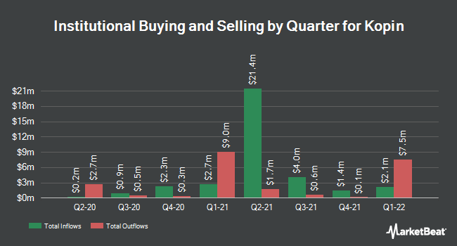 Institutional Ownership by Quarter for Kopin (NASDAQ:KOPN)