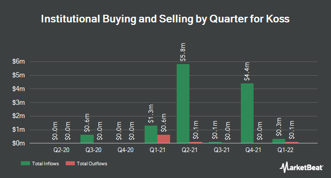 Institutional Ownership by Quarter for Koss Corporation (NASDAQ:KOSS)