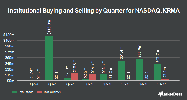 Institutional Ownership by Quarter for Global X Conscious Companies ETF (NASDAQ:KRMA)