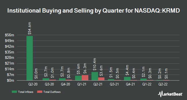 Institutional Ownership by Quarter for Repro Med Systems (NASDAQ:KRMD)