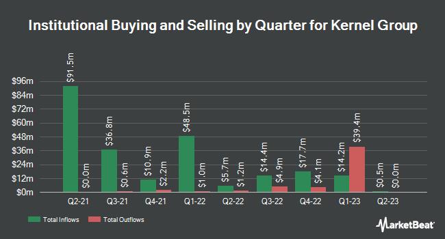Institutional Ownership by Quarter for Kernel Group (NASDAQ:KRNL)