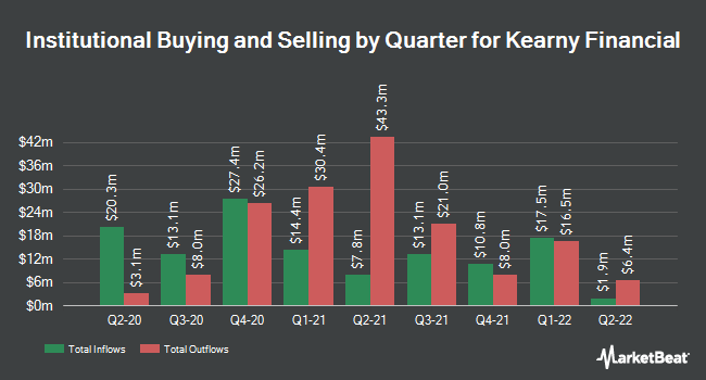 Institutional Ownership by Quarter for Kearny Financial (NASDAQ:KRNY)