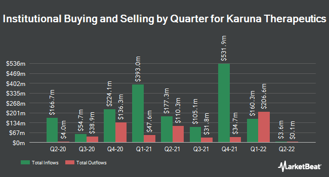 Institutional Ownership by Quarter for Karuna Therapeutics (NASDAQ:KRTX)