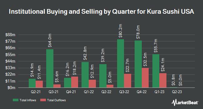 Institutional Ownership by Quarter for Kura Sushi USA (NASDAQ:KRUS)