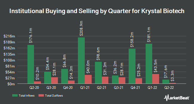 Institutional Ownership by Quarter for Krystal Biotech (NASDAQ:KRYS)